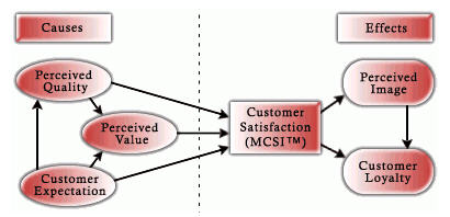 customer satisfaction methodology Implementation guidelines performance measure: customer satisfaction guidance on issues related to methodology and survey design: the quality of the data from a customer satisfaction survey depends on the quality of the research methodology in order to collect meaningful data, the methodology must be.